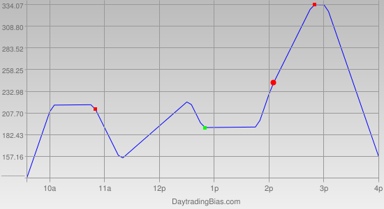 Intraday Cycle Projection (YM) 2011-08-15