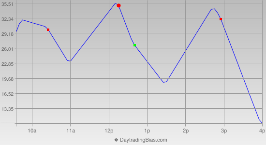 Intraday Cycle Projection (NDX) 2015-11-13