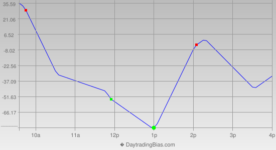 Intraday Cycle Projection (YM) 2012-06-13