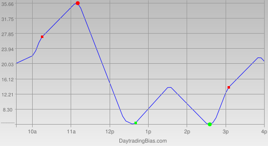 Intraday Cycle Projection (NDX) 2011-12-01