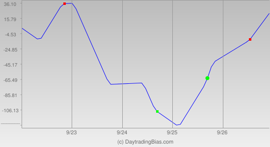Weekly Cycle Projection (DJIA) 2014-09-22