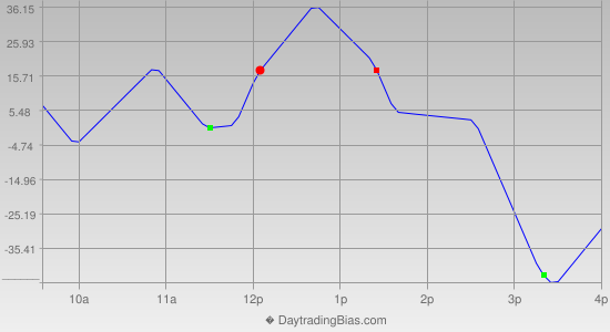 Intraday Cycle Projection (DJIA) 2013-04-17