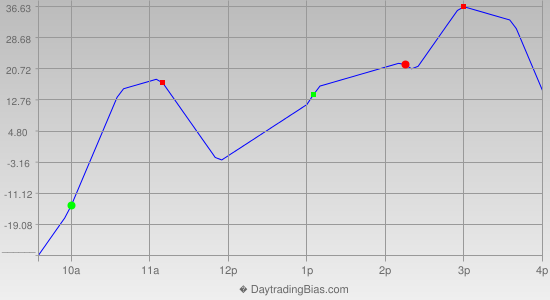 Intraday Cycle Projection (DJIA) 2013-05-22