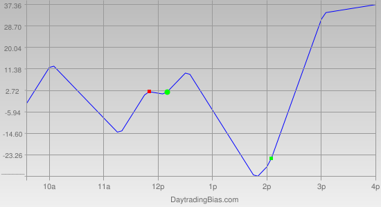 Intraday Cycle Projection (DJIA) 2012-04-10