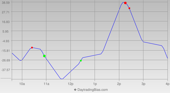 Intraday Cycle Projection (YM) 2013-10-08