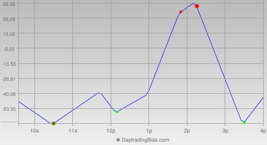Intraday Cycle Projection (YM) 2014-04-01