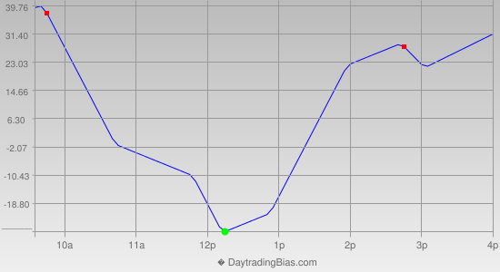 Intraday Cycle Projection (YM) 2014-11-28