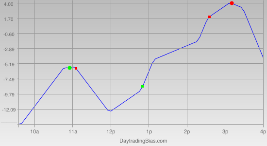 Intraday Cycle Projection (NQ) 2012-01-19