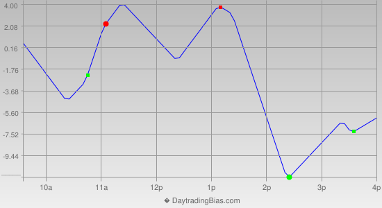 Intraday Cycle Projection (ES) 2019-09-05