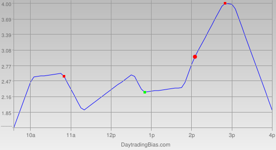 Intraday Cycle Projection (SPY) 2011-08-15