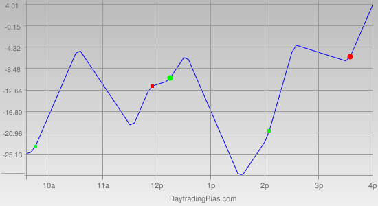 Intraday Cycle Projection (NQ) 2011-08-08
