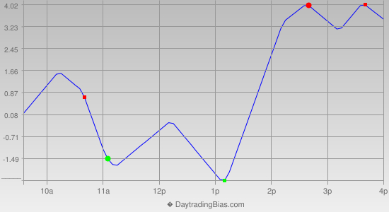 Intraday Cycle Projection (RU2K) 2016-04-19