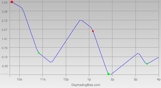 Intraday Cycle Projection (TSX60) 2011-05-12