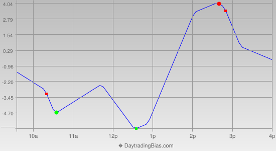 Intraday Cycle Projection (ES) 2012-10-04