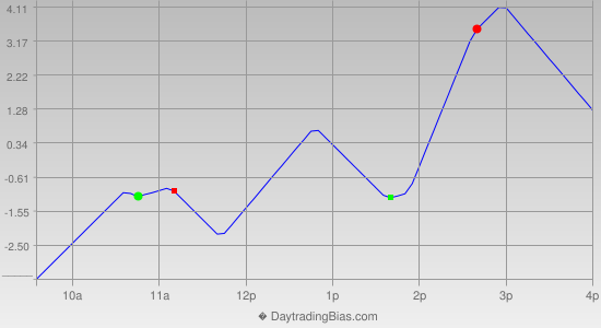 Intraday Cycle Projection (RU2K) 2012-08-08