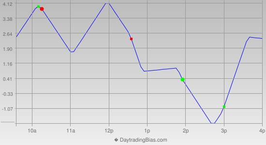 Intraday Cycle Projection (SPX) 2013-02-05