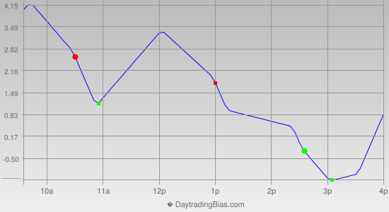 Intraday Cycle Projection (RU2K) 2013-08-06