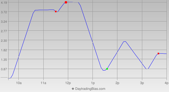 Intraday Cycle Projection (TSX60) 2012-11-30