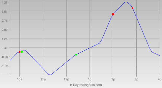Intraday Cycle Projection (ES) 2012-12-12