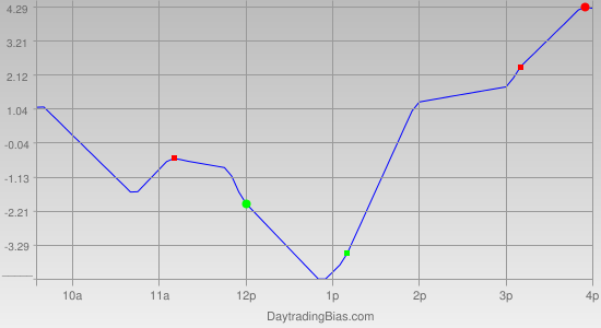 Intraday Cycle Projection (ES) 2011-05-05