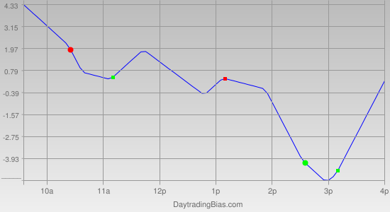 Intraday Cycle Projection (ES) 2012-01-16