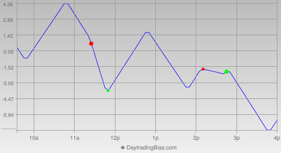 Intraday Cycle Projection (NDX) 2013-07-19