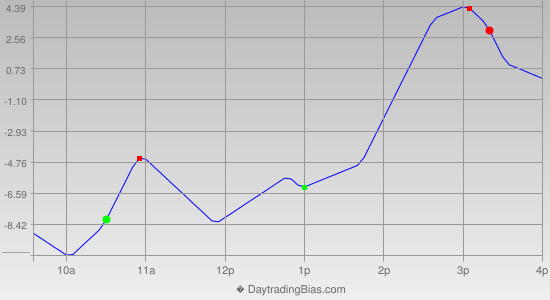 Intraday Cycle Projection (TF) 2014-02-10