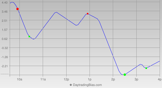 Intraday Cycle Projection (ES) 2012-07-23