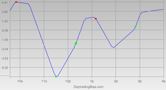 Intraday Cycle Projection (SPX) 2012-05-11
