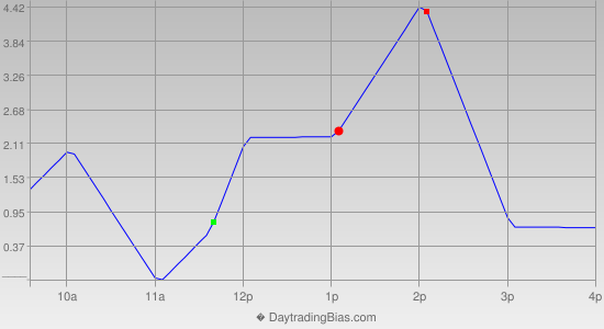Intraday Cycle Projection (TSX60) 2019-03-27