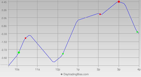 Intraday Cycle Projection (TF) 2014-03-17