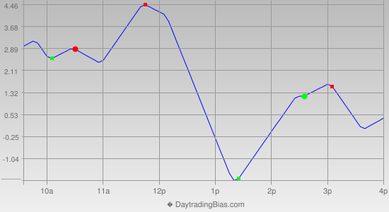 Intraday Cycle Projection (TF) 2013-08-06