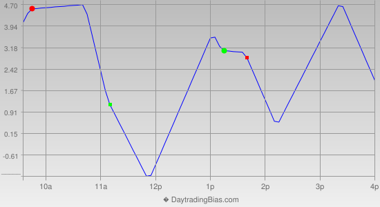 Intraday Cycle Projection (TF) 2014-08-05