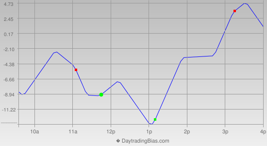 Intraday Cycle Projection (NQ) 2013-08-05