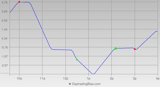 Intraday Cycle Projection (SPX) 2013-11-15