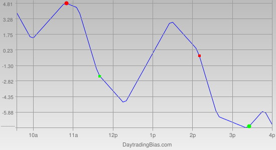 Intraday Cycle Projection (NQ) 2012-04-04