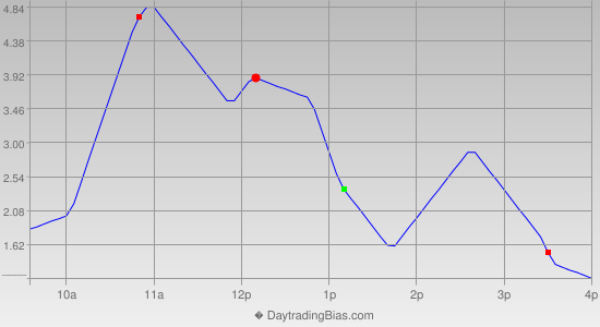 Intraday Cycle Projection (TSX60) 2019-02-01