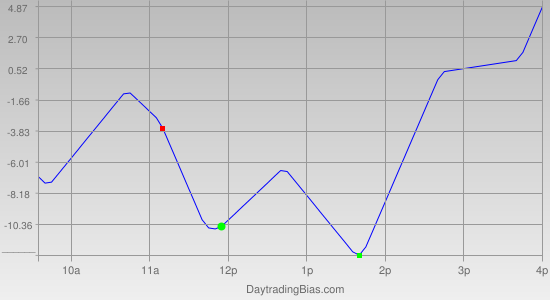 Intraday Cycle Projection (NQ) 2012-02-13