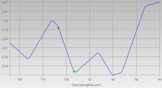 Intraday Cycle Projection (ES) 2011-08-31