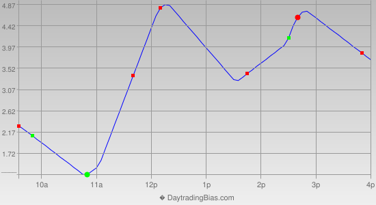 Intraday Cycle Projection (TSX60) 2012-08-09