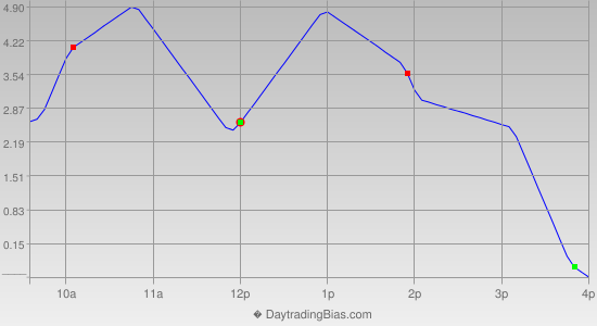 Intraday Cycle Projection (TSX60) 2013-06-17