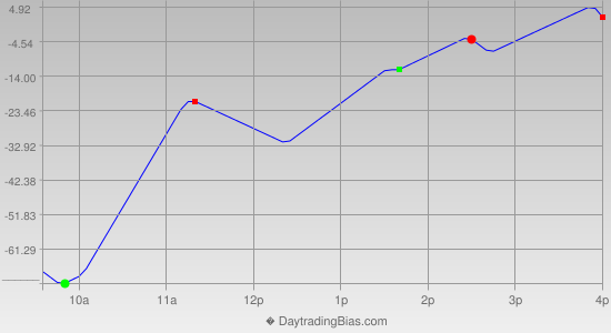 Intraday Cycle Projection (DJIA) 2013-07-18
