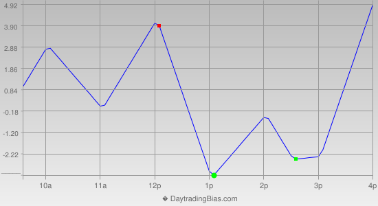 Intraday Cycle Projection (TSX60) 2014-12-16