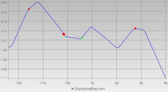 Intraday Cycle Projection (TSX60) 2013-06-12