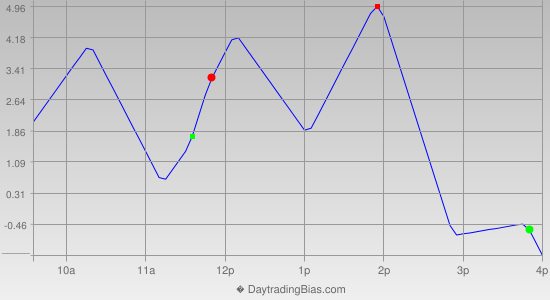 Intraday Cycle Projection (TF) 2013-08-26