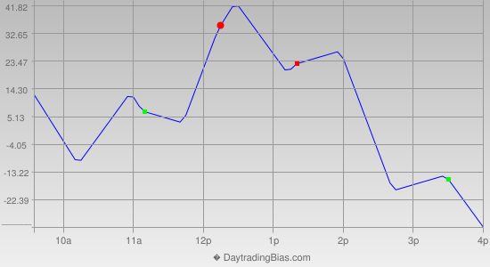Intraday Cycle Projection (DJIA) 2013-04-05