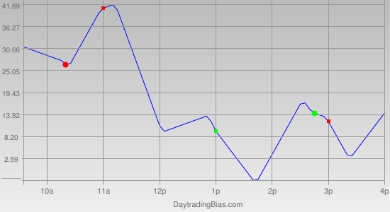 Intraday Cycle Projection (NQ) 2011-10-05