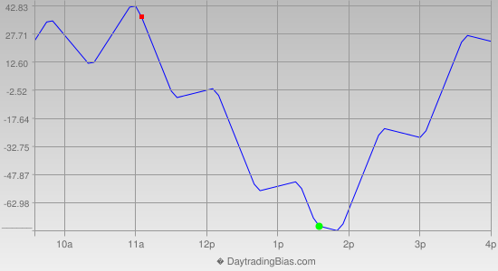 Intraday Cycle Projection (YM) 2014-03-21