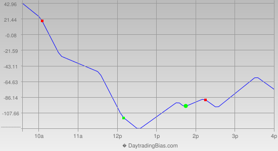 Intraday Cycle Projection (YM) 2014-10-27