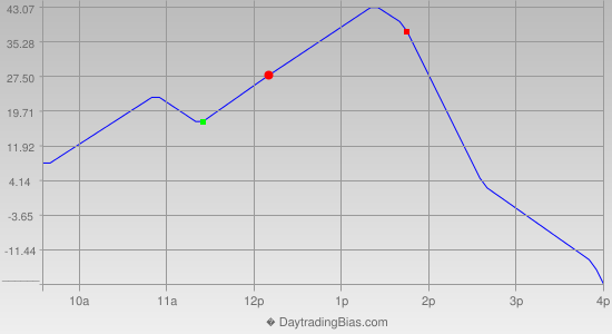 Intraday Cycle Projection (DJIA) 2014-05-30